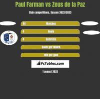 Paul Farman vs Zeus de la Paz h2h player stats