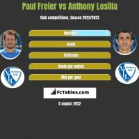 Paul Freier vs Anthony Losilla h2h player stats