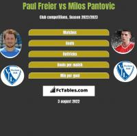 Paul Freier vs Milos Pantovic h2h player stats