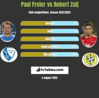Paul Freier vs Robert Zulj h2h player stats