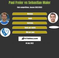 Paul Freier vs Sebastian Maier h2h player stats