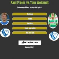 Paul Freier vs Tom Weilandt h2h player stats