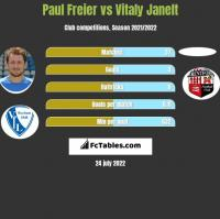 Paul Freier vs Vitaly Janelt h2h player stats
