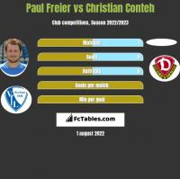 Paul Freier vs Christian Conteh h2h player stats