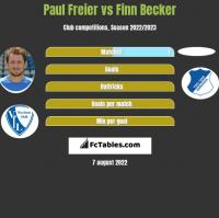 Paul Freier vs Finn Becker h2h player stats