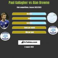 Paul Gallagher vs Alan Browne h2h player stats
