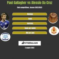Paul Gallagher vs Alessio Da Cruz h2h player stats
