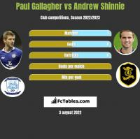 Paul Gallagher vs Andrew Shinnie h2h player stats