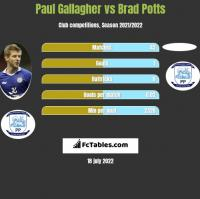 Paul Gallagher vs Brad Potts h2h player stats