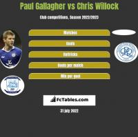 Paul Gallagher vs Chris Willock h2h player stats