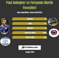 Paul Gallagher vs Fernando Martin Forestieri h2h player stats