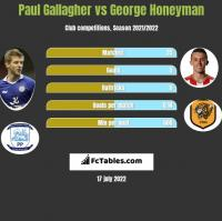 Paul Gallagher vs George Honeyman h2h player stats