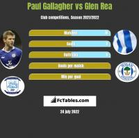 Paul Gallagher vs Glen Rea h2h player stats