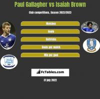 Paul Gallagher vs Isaiah Brown h2h player stats