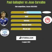 Paul Gallagher vs Joao Carvalho h2h player stats