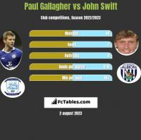 Paul Gallagher vs John Swift h2h player stats