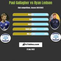 Paul Gallagher vs Ryan Ledson h2h player stats