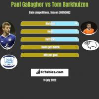Paul Gallagher vs Tom Barkhuizen h2h player stats