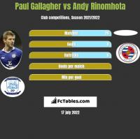 Paul Gallagher vs Andy Rinomhota h2h player stats