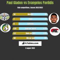 Paul Gladon vs Evangelos Pavlidis h2h player stats