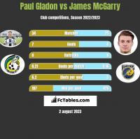 Paul Gladon vs James McGarry h2h player stats
