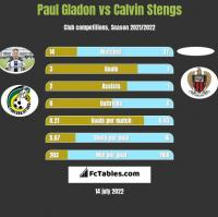 Paul Gladon vs Calvin Stengs h2h player stats