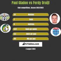 Paul Gladon vs Ferdy Druijf h2h player stats
