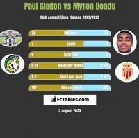 Paul Gladon vs Myron Boadu h2h player stats