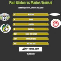 Paul Gladon vs Marios Vrousai h2h player stats