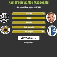 Paul Green vs Alex MacDonald h2h player stats