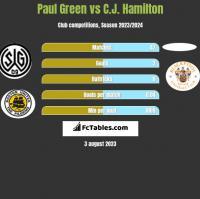 Paul Green vs C.J. Hamilton h2h player stats