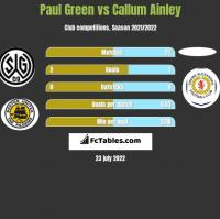 Paul Green vs Callum Ainley h2h player stats