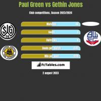 Paul Green vs Gethin Jones h2h player stats