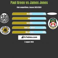 Paul Green vs James Jones h2h player stats