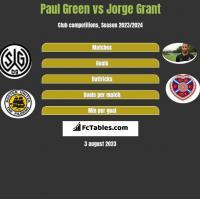 Paul Green vs Jorge Grant h2h player stats