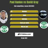 Paul Hanlon vs David Gray h2h player stats