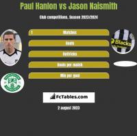 Paul Hanlon vs Jason Naismith h2h player stats
