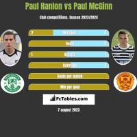 Paul Hanlon vs Paul McGinn h2h player stats