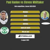 Paul Hanlon vs Steven Whittaker h2h player stats