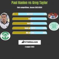 Paul Hanlon vs Greg Taylor h2h player stats
