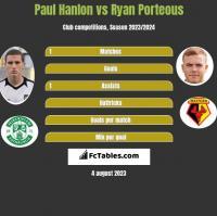 Paul Hanlon vs Ryan Porteous h2h player stats