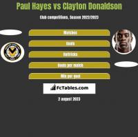 Paul Hayes vs Clayton Donaldson h2h player stats