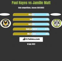 Paul Hayes vs Jamille Matt h2h player stats