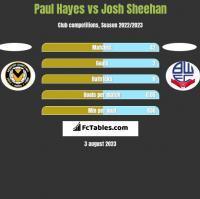 Paul Hayes vs Josh Sheehan h2h player stats