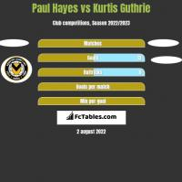 Paul Hayes vs Kurtis Guthrie h2h player stats