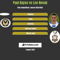Paul Hayes vs Lee Novak h2h player stats