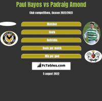 Paul Hayes vs Padraig Amond h2h player stats