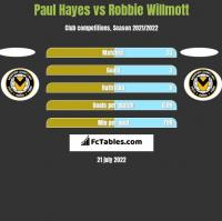 Paul Hayes vs Robbie Willmott h2h player stats