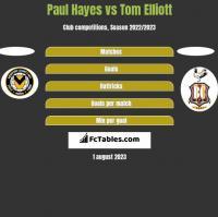 Paul Hayes vs Tom Elliott h2h player stats