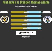 Paul Hayes vs Brandon Thomas-Asante h2h player stats